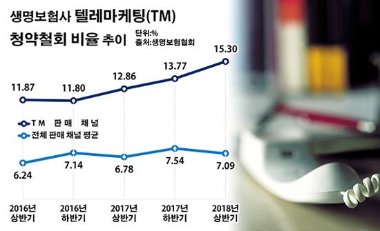 국내 24개 생명보험사들이 올해 상반기 TM 영업을 통해 판매한 신계약 중 청약철회가 이뤄진 비율은 15.30%로 전년 동기(12.86%) 대비 2.44%포인트 상승한 것으로 집계됐다.ⓒ데일리안 부광우 기자