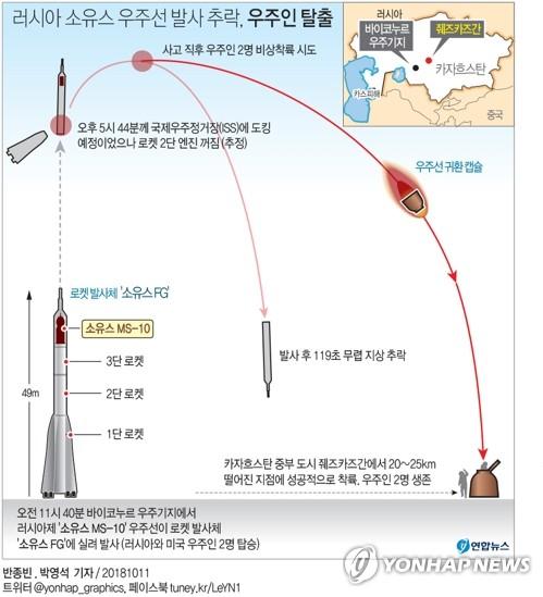 [그래픽] 러시아 소유스 우주선 발사 추락, 우주인 탈출 (서울=연합뉴스) 반종빈 기자 = 카자흐스탄 바이코누르 우주기지에서 11일 오전(모스크바 시간) 러시아 소유스 유인 우주선을 발사하는 과정에서 로켓 발사체 엔진 고장으로 우주선이 추락하는 사고가 발생했다.       우주선에 탑승했던 러시아와 미국 우주인 2명은 비상착륙을 시도해 생존한 것으로 전해졌다.       bjbin@yna.co.kr  (끝)