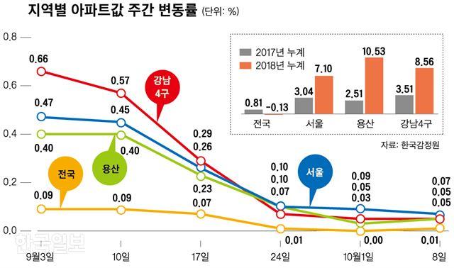 [저작권 한국일보]지역별 아파트값 주간 변동률_신동준 기자/2018-10-11(한국일보)