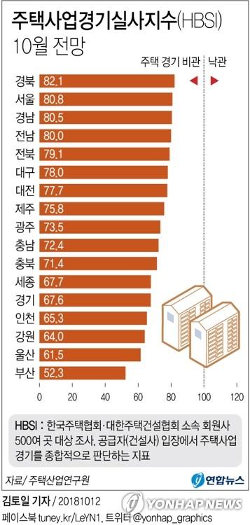 [그래픽] 10월 주택사업 체감경기 급락