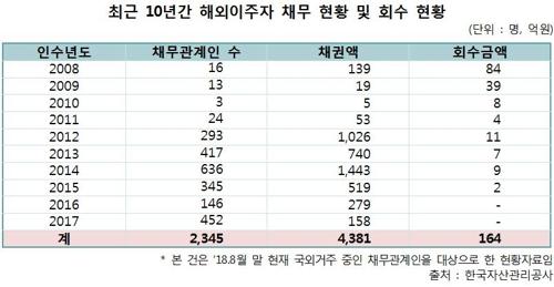 최근 10년간 해외이주자 채무 현황 및 회수 현황 [이태규 의원실 제공=연합뉴스]
