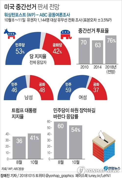 [그래픽] 미국 중간선거 판세 전망 (서울=연합뉴스) 장예진 기자 = 지난 14일(현지시간) 나온 워싱턴포스트(WP)와 ABC방송의 공동 여론조사 결과를 보면, 등록 유권자 1천144명을 대상으로 한 설문에서 '중간선거에서 어느 당에 투표할 것이냐'는 질문에 응답자의 53%가 민주당, 42%가 공화당을 각각 꼽았다. jin34@yna.co.kr  (끝)
