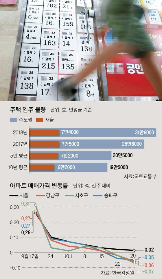 서울 송파구 잠실동 한 부동산 중개업소에 붙은 급매물 정보