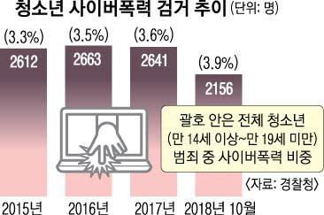 청소년 사이버폭력 검거 추이
