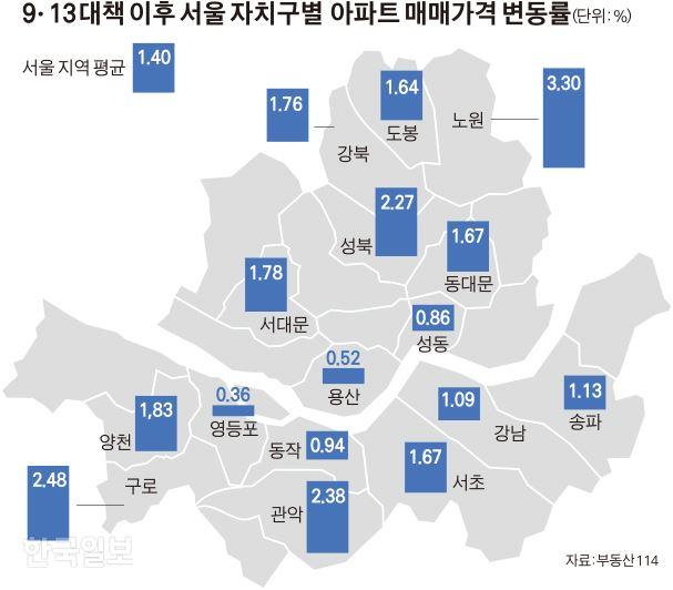 [저작권 한국일보]9ㆍ13 대책 이후 서울 자치구별 아파트 매매가격 변동률_김경진기자
