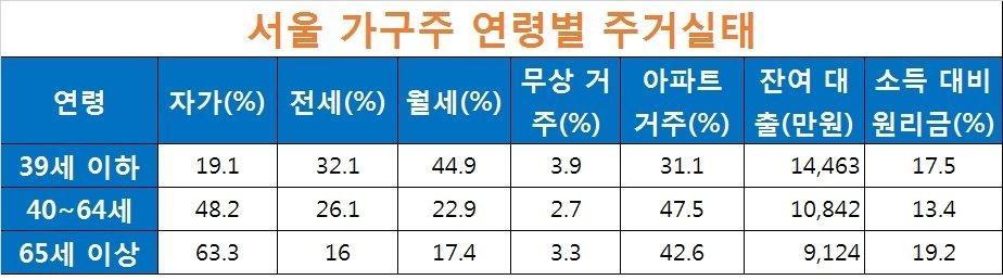 자료: 2017 서울주거실태 조사