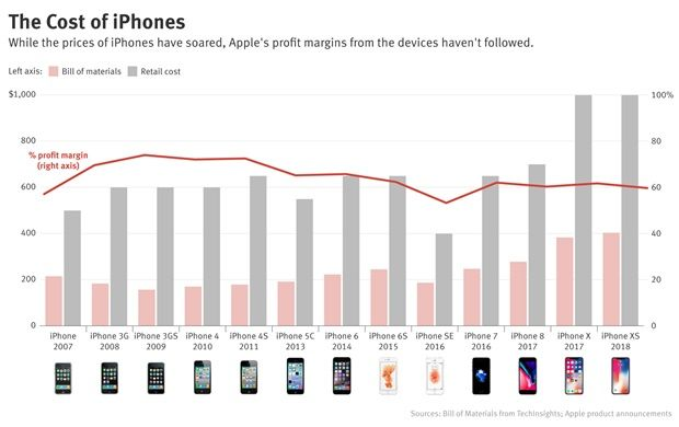 아이폰, 가격 폭등했는데 마진은 뚝..왜?[강랜친구들 사설개임]