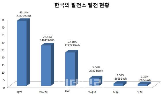 지난해 한국의 발전소 발전량 비율을 에너지원별로 분류한 것이다. 한국은 석탄 화력, 원자력의 발전 비중이 LNG, 신재생, 수력보다 많다. 단위=%, GWh.[출처=한전 전력통계속보 2018년 9월호]