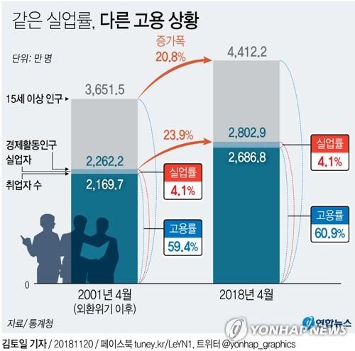 [그래픽] 실업률 높아졌으면, 반드시 고용 위기일까