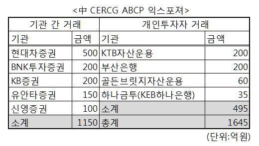 中 ABCP 사태, 개인 투자자 소송으로 확산 조짐[안전포카겜|사행성해외카지노]