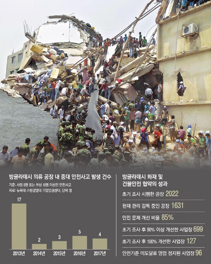 라나플라자 참사 5년.. '안전주권' 되찾으려는 방글라데시[엠이오케이 토토|윔블던 토토]