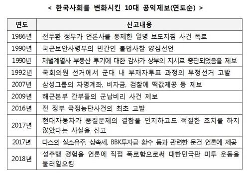 한국사회를 변화시킨 10대 공익제보(연도순)/연합뉴스
