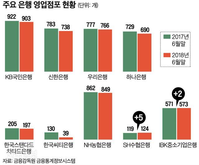 주요 은행 영업점포 현황=그래픽 신동준 기자