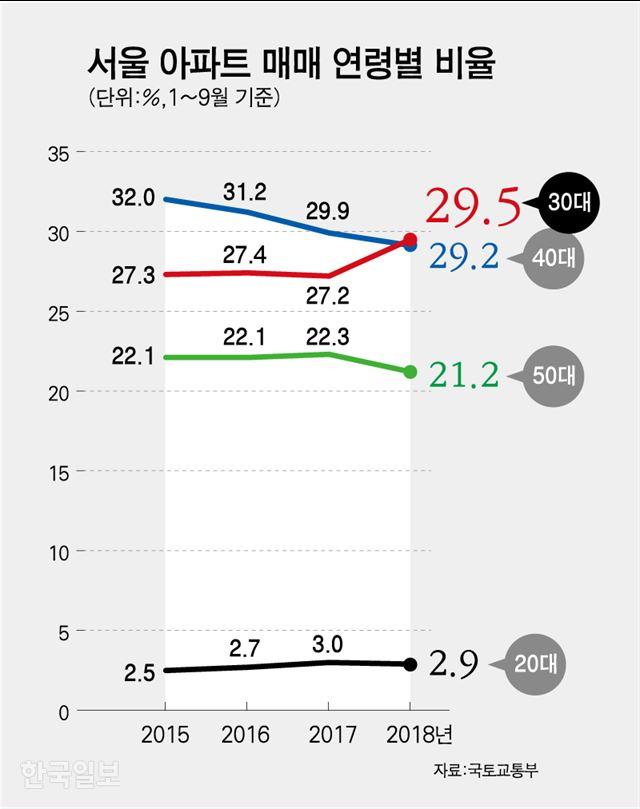 서울 아파트 매매 연령별 비율=그래픽 강준구 기자