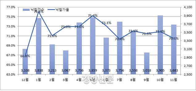 2017년12월~2018년11월 전국 월별 낙찰가율 및 낙찰건수 .<자료:지지옥션&gt;