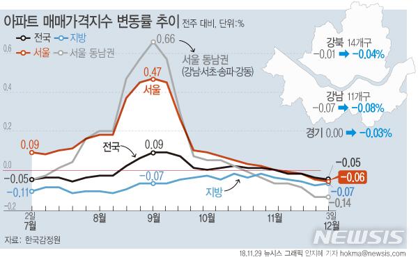 【서울=뉴시스】6일 한국감정원에 따르면 12월 첫째주(3일 기준) 서울의 아파트 매매가격은 전주대비 0.06% 하락했다. (그래픽=안지혜 기자)hokma@newsis.com