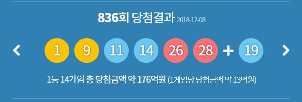 제836회 로또 당첨번호 '1, 9, 11, 14, 26, 28' 보너스 번호는 '19'