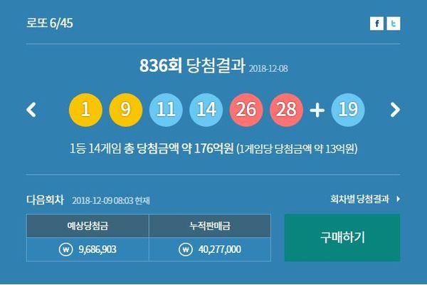 '나눔로또→동행복권' 836회 로또 당첨번호 '1, 9, 11, 14, 26, 28'...