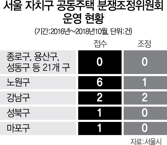 '유명무실' 아파트 분쟁조정위..서울 21개 자치구 3년간 실적 '0'[펌핑 토토|7gate 토토]