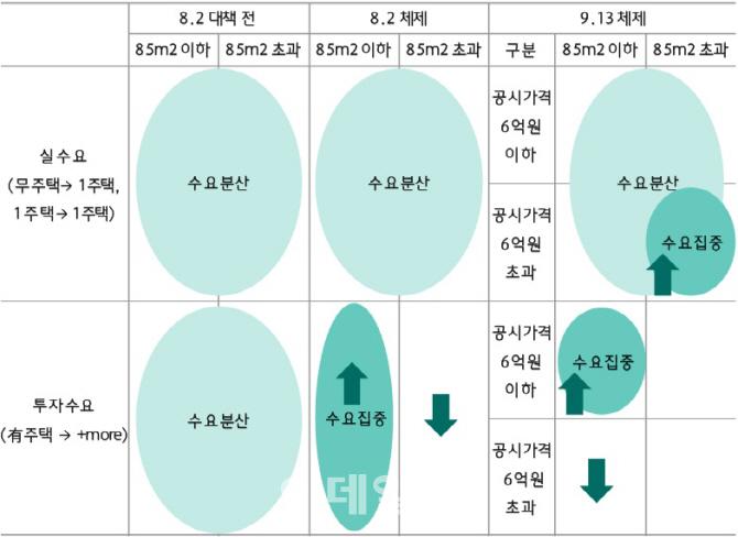 작년 8·2 대책, 올해 9·13 대책 전후로 실수요와 투자수요 흐름(자료: 하나금융투자)