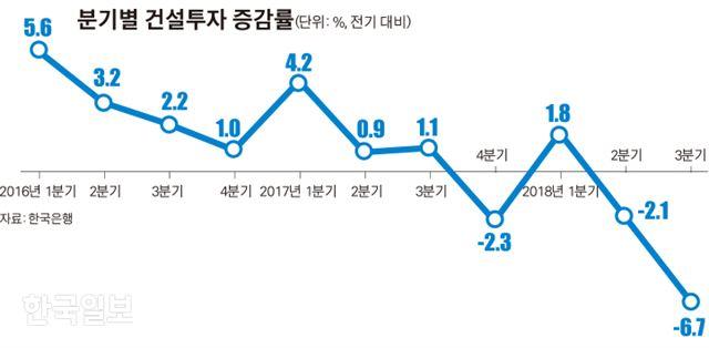 [저작권 한국일보]분기별 건설투자 증감률_김경진기자