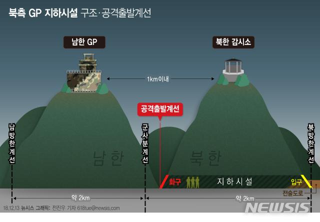【서울=뉴시스】북측 GP 지하시설 구조 및 공격출발계선
