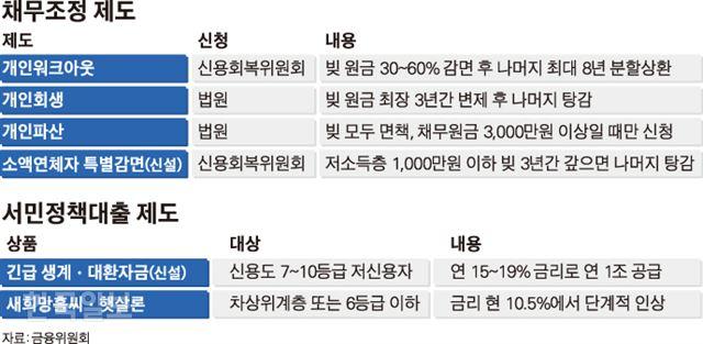 [저작권 한국일보]채무조정 제도_김경진기자