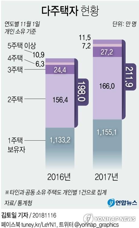 [그래픽] 다주택자 1년새 14만명 늘어 (서울=연합뉴스) 김토일 기자 = 통계청이 16일 발표한 '2017년 주택소유통계'에 따르면 지난해 11월 1일 기준 전국에 주택을 소유한 개인 1천496만4천명 가운데 주택 1채를 보유한 이들은 1천155만1천명(84.5%), 2채 이상 소유한 경우는 211만9천명(15.5%)이었다.      kmtoil@yna.co.kr      페이스북 tuney.kr/LeYN1 트위터 @yonhap_graphics
