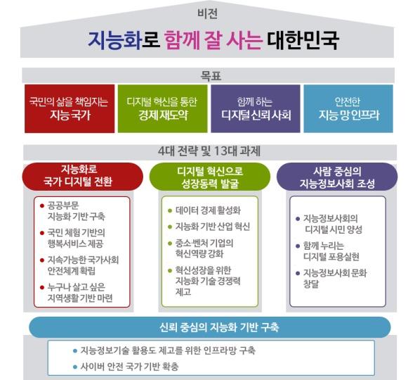 제6차 국가정보화기본계획 비전 및 추진전략© News1