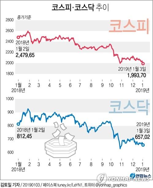 [그래픽] 코스피 1,993.70 마감…3년 2개월 만에 최저
