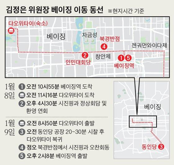 동인당 둘러본 김정은, 시진핑과 북경반점 2시간 오찬[예비수 토토 비주얼고도리]