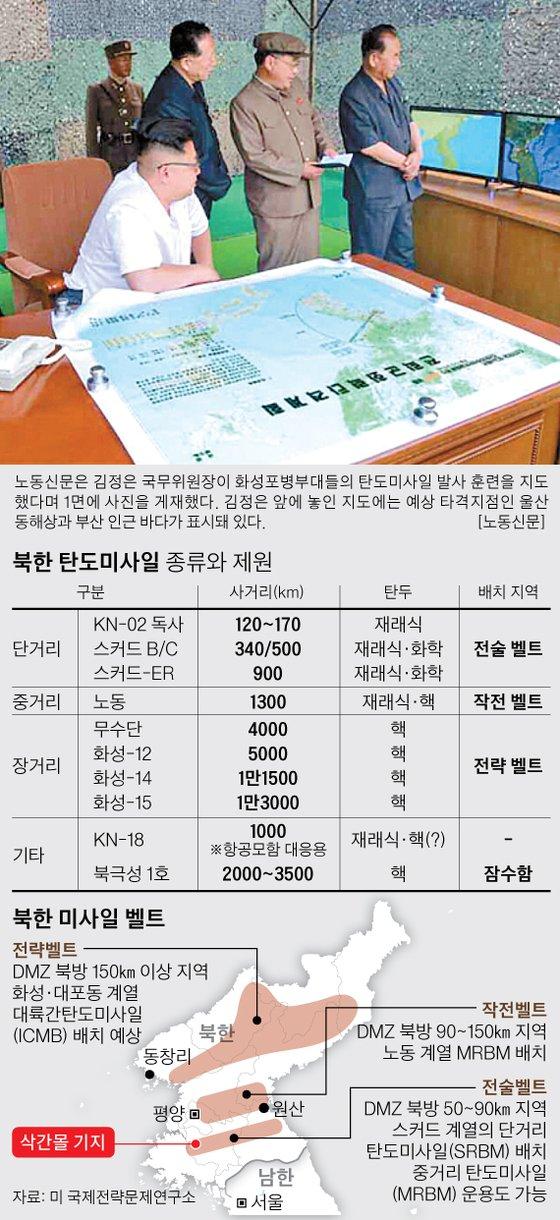 북한 탄도미사일 종류와 제원, 북한 미사일 벨트 그래픽 이미지. [자료제공=미 전략국제문제연구소]