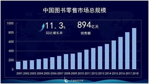 중국 도서 소매시장 규모 [출처=카이쥐안 정보기술 유한공사, 중국신문망 캡처]