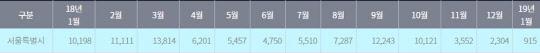 지난해 1월부터 올해 1월까지 매달 서울시 25개구 전체 실거래 건수 현황<서울부동산정보광장 제공>