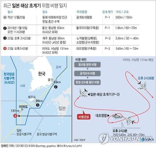 [그래픽] 최근 일본 해상 초계기 위협 비행 일지 (서울=연합뉴스) 장예진 기자 = 군 당국은 23일 일본 해상자위대 초계기(P-3C)가 이날 남해 이어도 인근 해상에서 우리 해군 구축함(대조영함·4천500t)을 향해 근접 위협비행을 했다며 일본 측을 강력 규탄했다. jin34@yna.co.kr