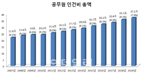올해 중앙부처 공무원(국가직) 인건비는 37조원을 넘어섰다. 공무원 인건비는 매년 총지출(국회 통과한 정부 예산)의 8% 안팎 수준이다. 괄호안은 총지출 대비 인건비 비율. 단위=원, %.[출처=기획재정부]