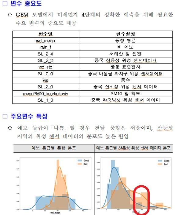 국가정보자원관리원이 빅데이터를 활용해 'PM 10' 예측 모델을 분석한 결과. (행정안전부 제공). © 뉴스1
