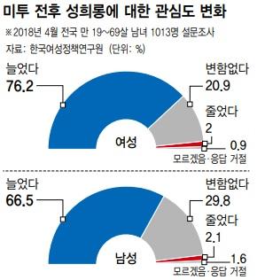 자료 : 한국여성정책연구원