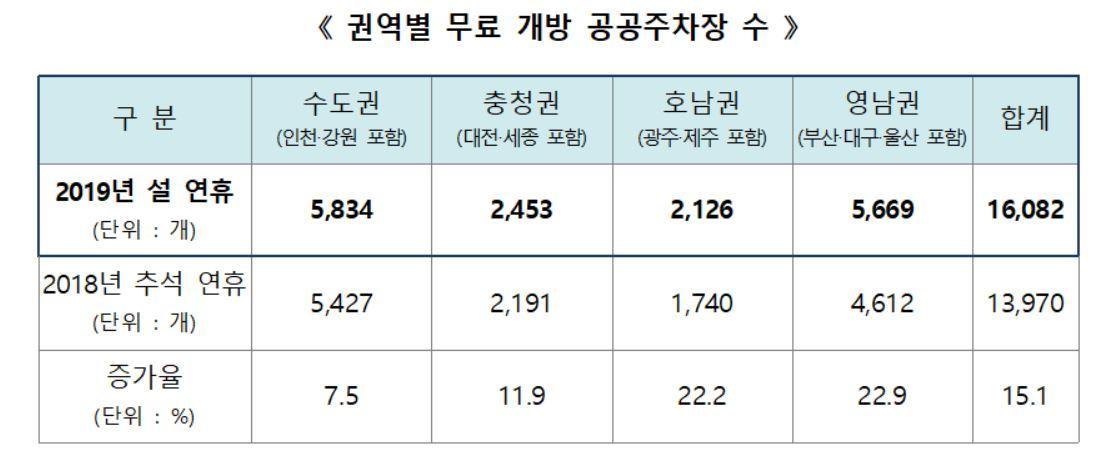 정부, 설 연휴 전국 1만6천개 공공주차장 무료 개방[bk블랙 토토|웹게임]