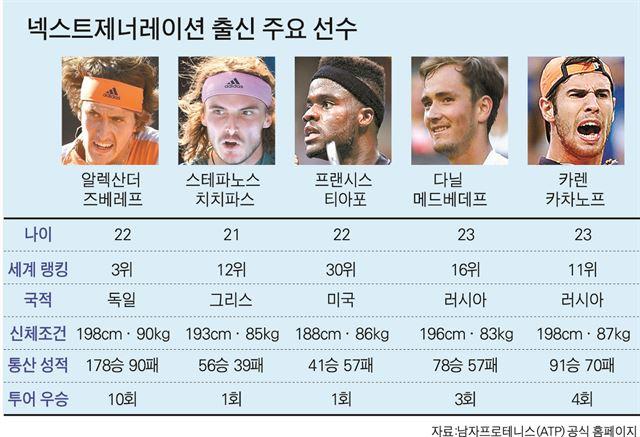 넥스트제너레이션 출신 주요 선수. 박구원 기자