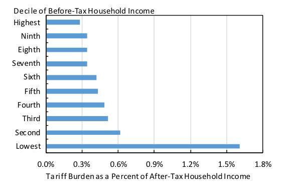 관세 부담이 미국 가계의 수입에서 차지하는 비중. 수입에 따라 10분위로 나눠 맨 아래부터 수입이 적은 가계다. CEPR 홈페이지 캡처