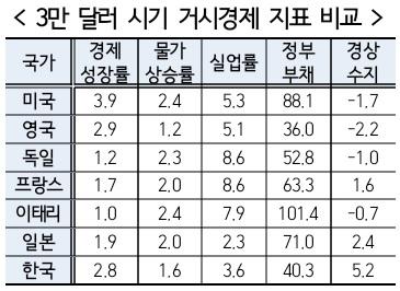 [현�경제연구원 제공=연합뉴스]