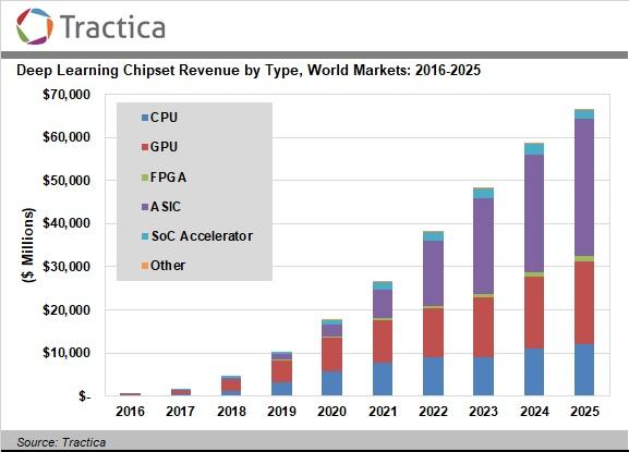 AI 가속기 시장규모 예측