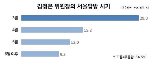 [리얼미터 제공]