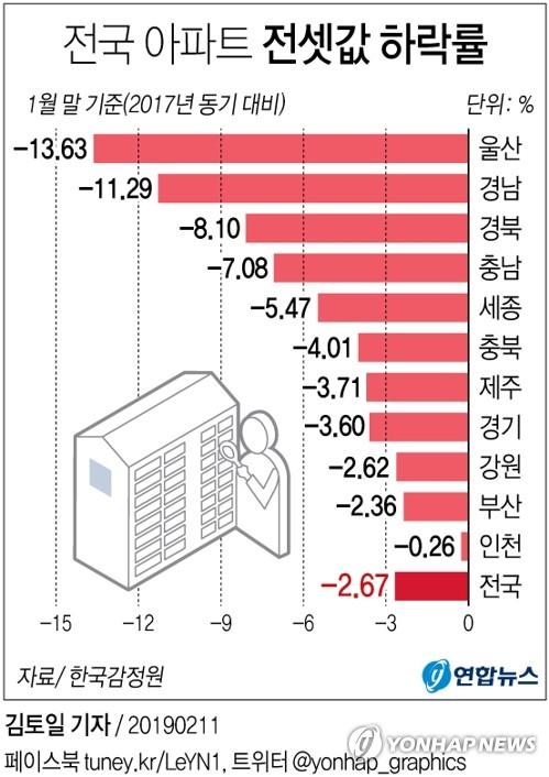 [그래픽] 전셋값 2년전 이하 지역 속출