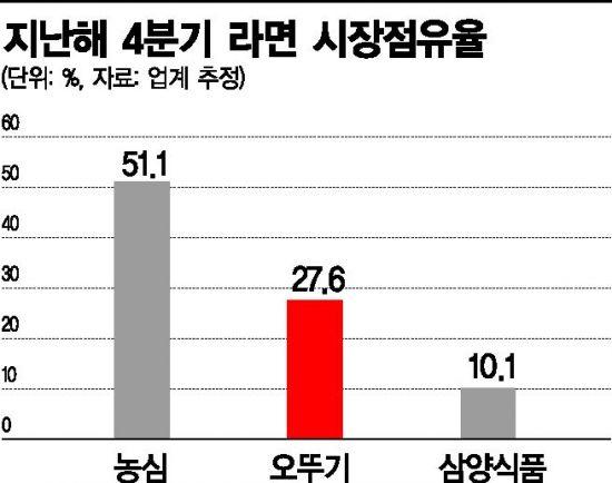 """오뚜기 '넘사벽' 30% 코앞..농심 떨고 있나 """"올해 더 뜨거운 라면전쟁"""""""
