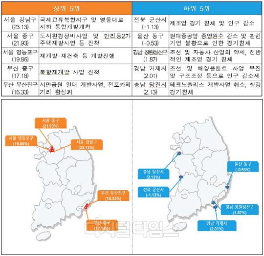 변동률 상․하위 5위 시군구 현황(%)/자료=국토부