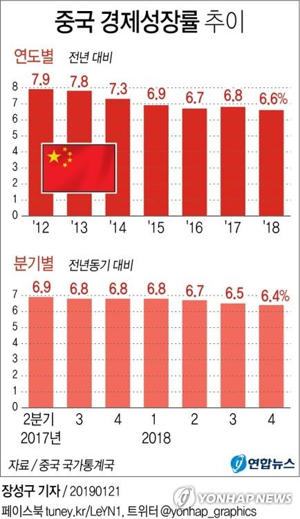 작년 중국 31개 성·시·자치구 중 17곳 성장목표 미달[cab 토토 999뱃 토토]
