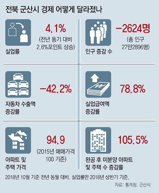 2018년 10월 기준 전년 품절 대비, 실업률만 2018년 상반기 기준, 자료: 통계청, 군산시