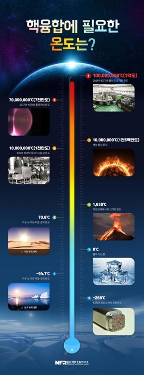 핵융합에 필요한 온도는? [국가핵융합연구소 제공]